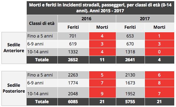 Tata - Dati incidenti stradali 2017 per età